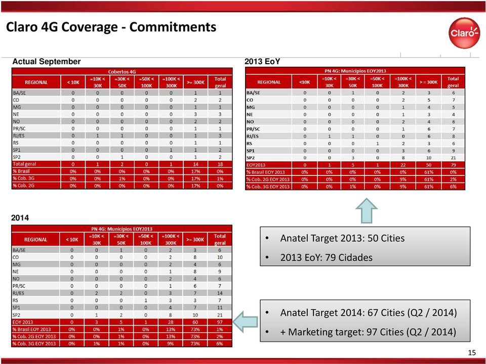 EoY: 79 Cidades Anatel Target 2014: 67 Cities (Q2
