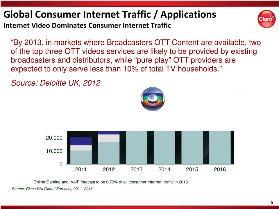 providers are 22% expected to only serve less than 10% of total TV households.