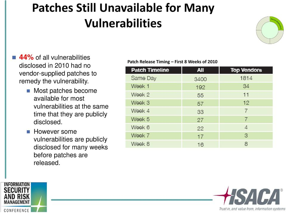 Most patches become available for most vulnerabilities at the same time that they are publicly
