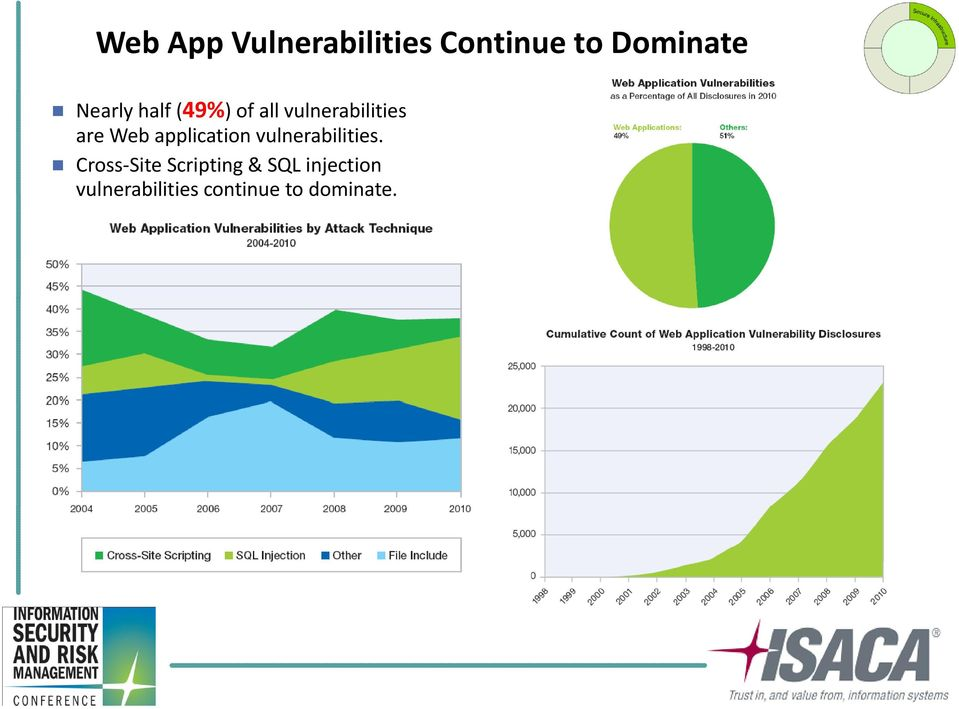 application vulnerabilities.
