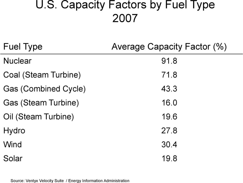 8 Gas (Combined Cycle) 43.3 Gas (Steam Turbine) 16.