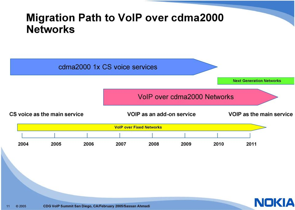 an add-on service VOIP as the main service VoIP over Fixed Networks 2004 2005 2006