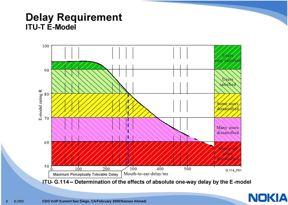 Delay Mouth-to-ear-delay/ms Nearly all users dissatisfied G.114_F01 ITU- G.