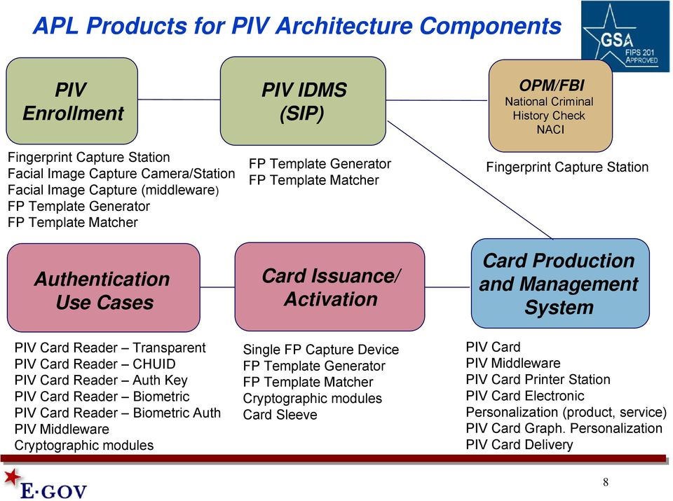 IDMS (SIP) FP Template Generator FP Template Matcher Card Issuance/ Activation Single FP Capture Device FP Template Generator FP Template Matcher Cryptographic modules Card Sleeve OPM/FBI National