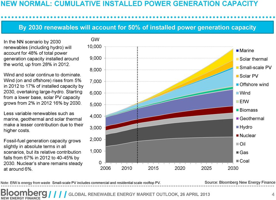 Wind (on and offshore) rises from 5% in 212 to 17% of installed capacity by 23, overtaking large-hydro. Starting from a lower base, solar PV capacity grows from in 212 16% by 23.