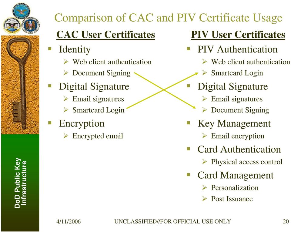 client authentication Smartcard Login Digital Signature Email signatures Document Signing Key Management Email encryption