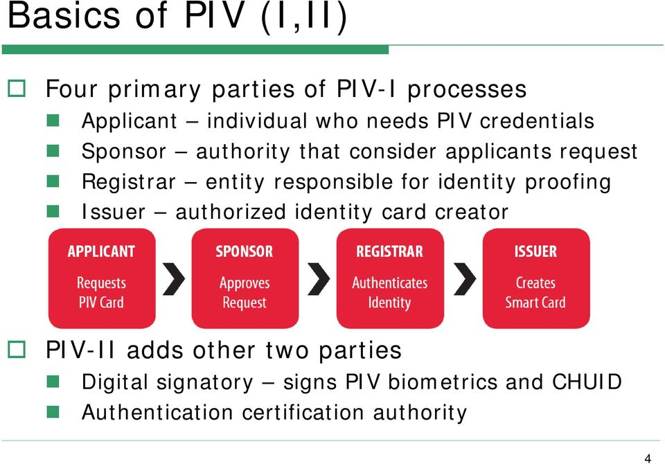 responsible for identity proofing Issuer authorized identity card creator PIV-II adds other