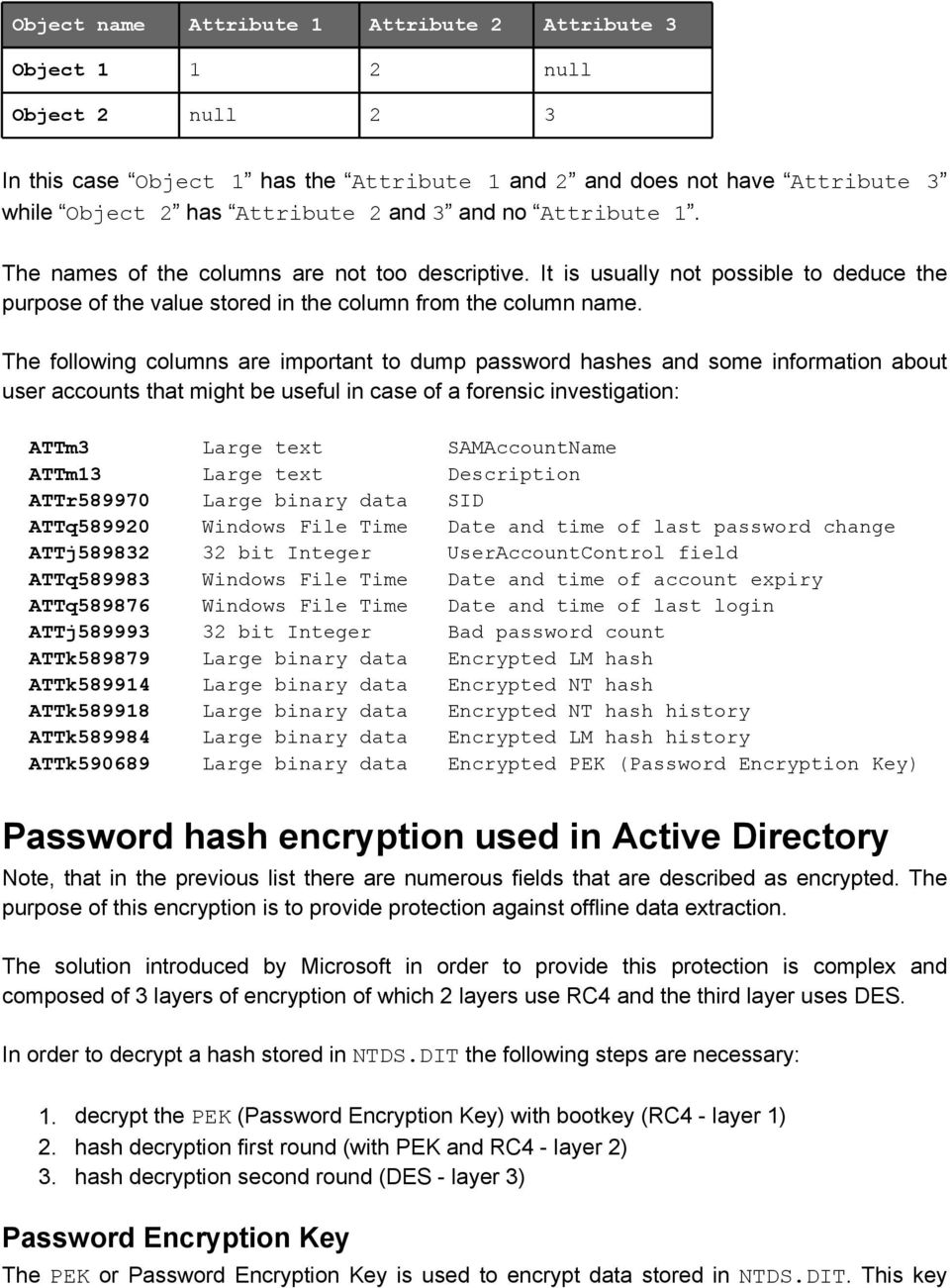 The following columns are important to dump password hashes and some information about user accounts that might be useful in case of a forensic investigation: ATTm3 Large text SAMAccountName ATTm13