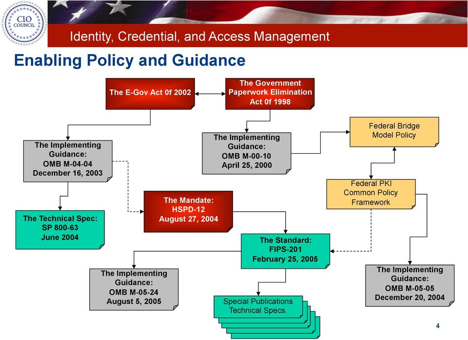 HSPD-12 August 27, 2004 The Implementing Guidance: OMB M-00-10 April 25, 2000 The Standard: FIPS-201 February 25, 2005 Special