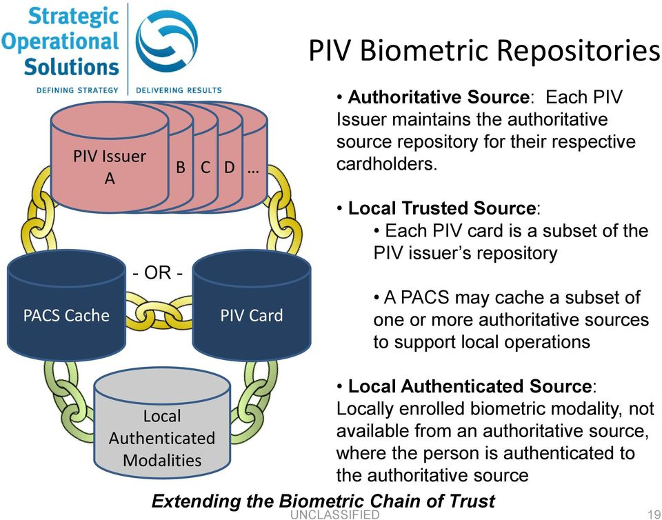 PACS Cache - OR - PIV Card Local Trusted Source: Each PIV card is a subset of the PIV issuer s repository A PACS may cache a subset of one or more