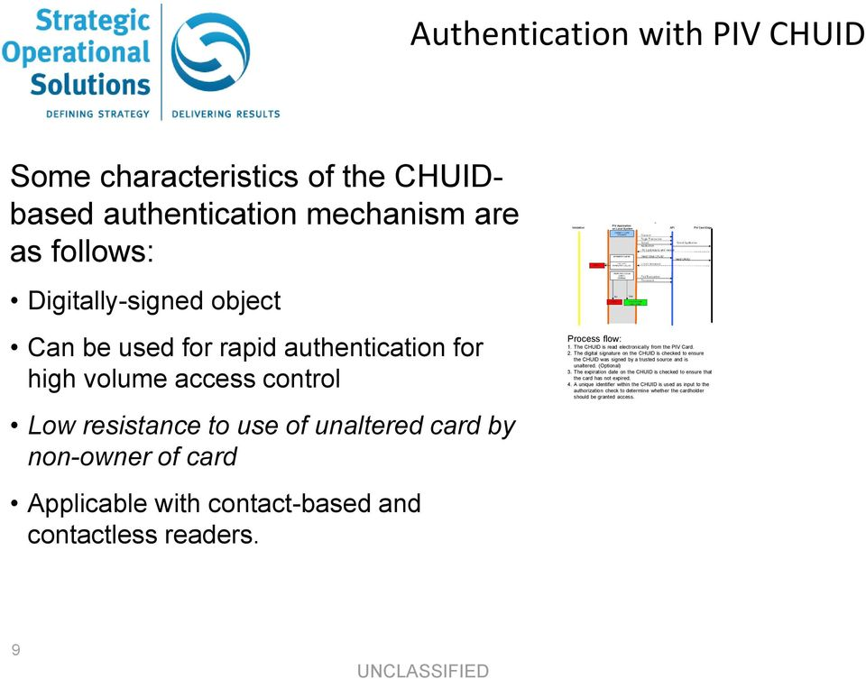 The CHUID is read electronically from the PIV Card. 2. The digital signature on the CHUID is checked to ensure the CHUID was signed by a trusted source and is unaltered. (Optional) 3.