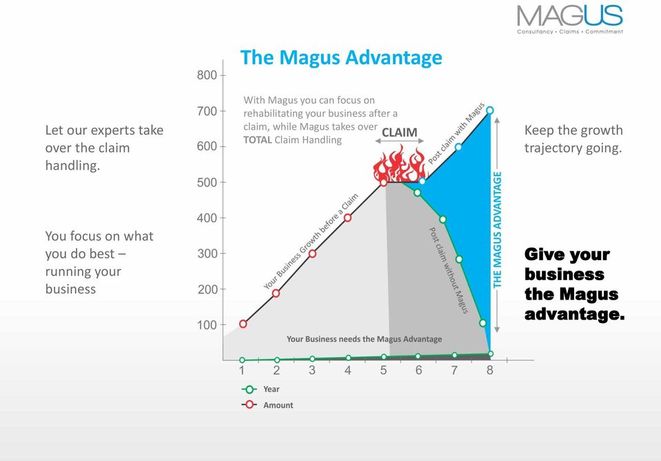 while Magus takes over TOTAL Claim Handling Keep the growth trajectory going.