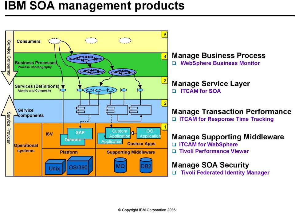 Custom Application Application Application Custom Apps Supporting Middleware 5 4 3 2 1 Manage Business Process WebSphere Business Monitor Manage Service Layer ITCAM for SOA Manage