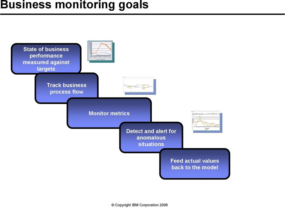 business process flow Monitor metrics Detect and