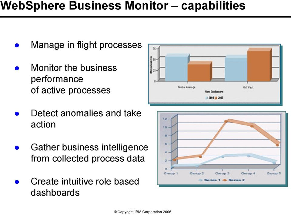 processes Detect anomalies and take action Gather business