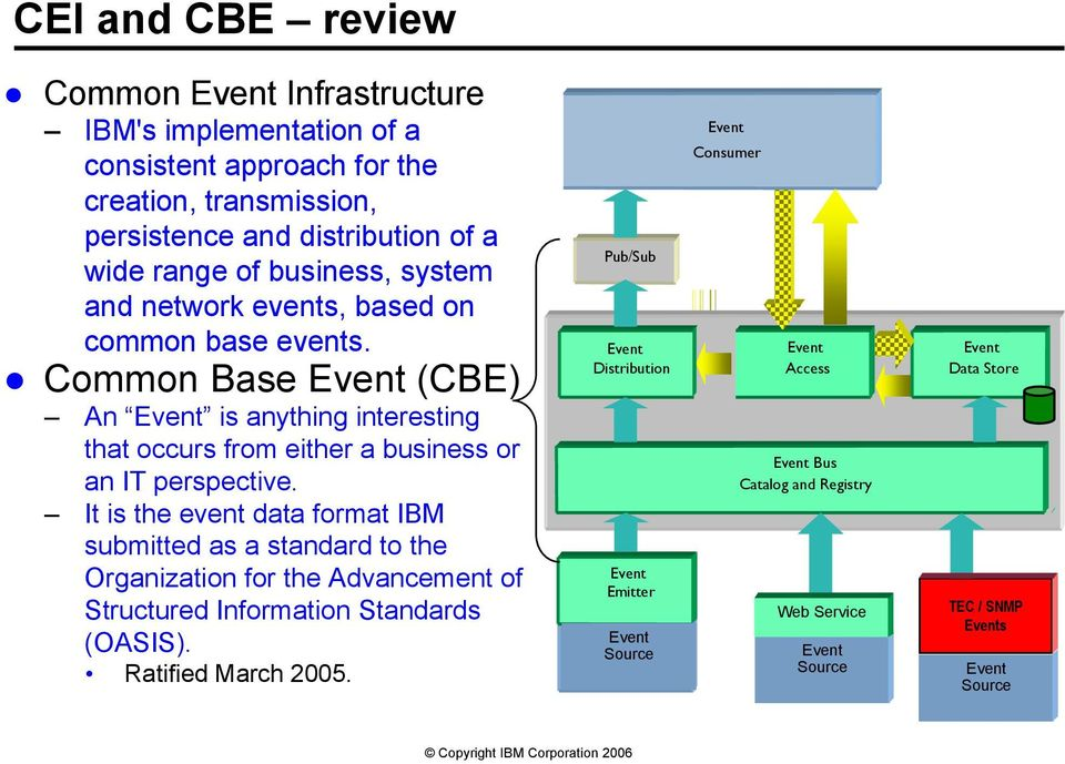 Common Base Event (CBE) An Event is anything interesting that occurs from either a business or an IT perspective.