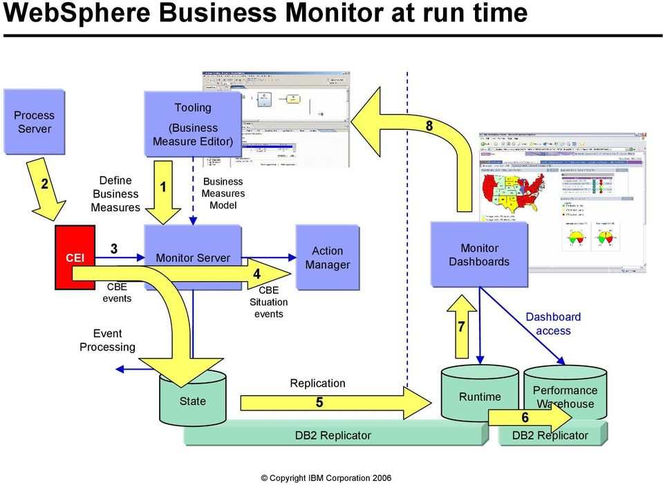 Processing Monitor Server 4 4 CBE Situation events Action Manager Monitor Dashboards 7