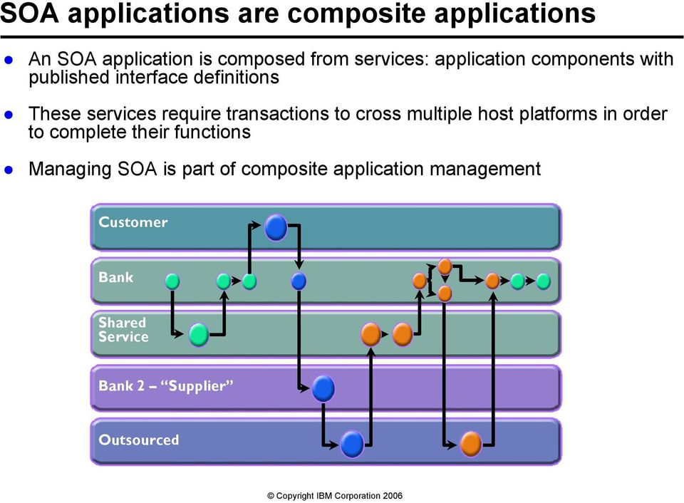 transactions to cross multiple host platforms in order to complete their functions Managing