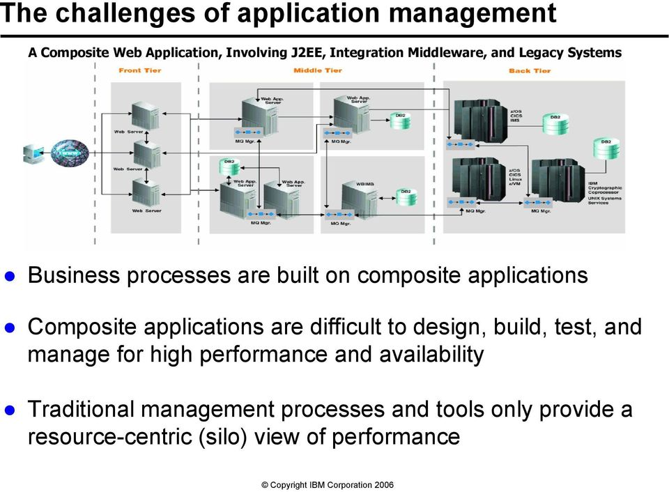 applications are difficult to design, build, test, and manage for high performance and