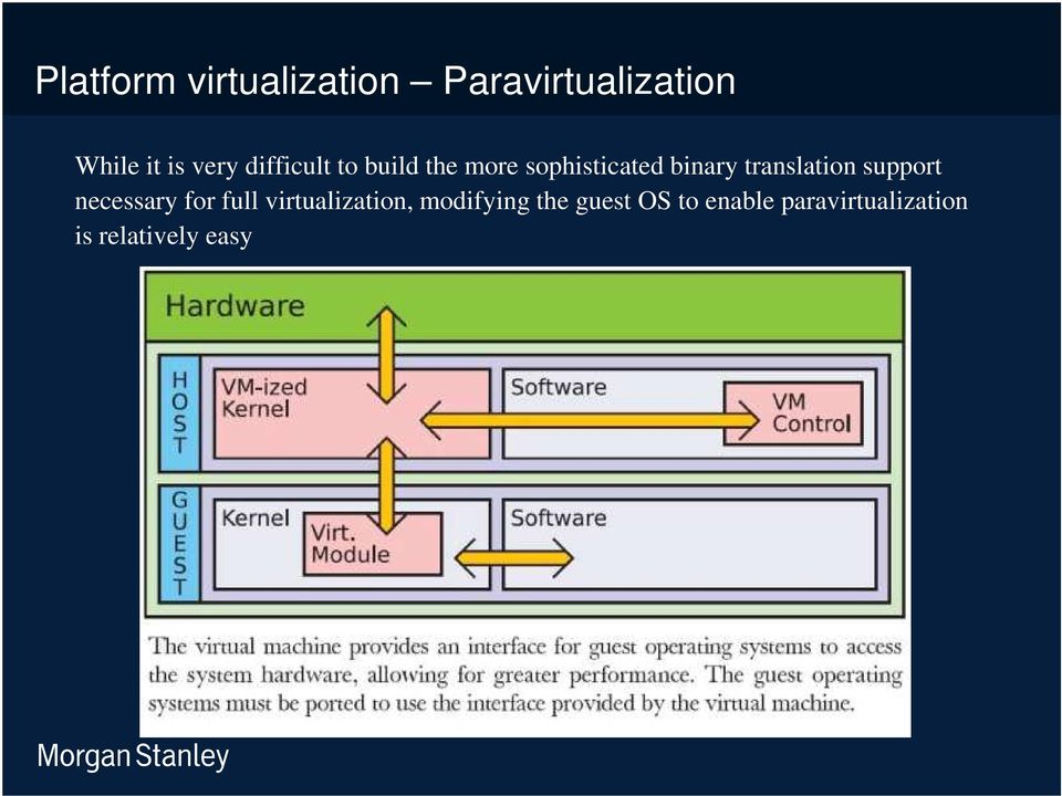translation support necessary for full virtualization,