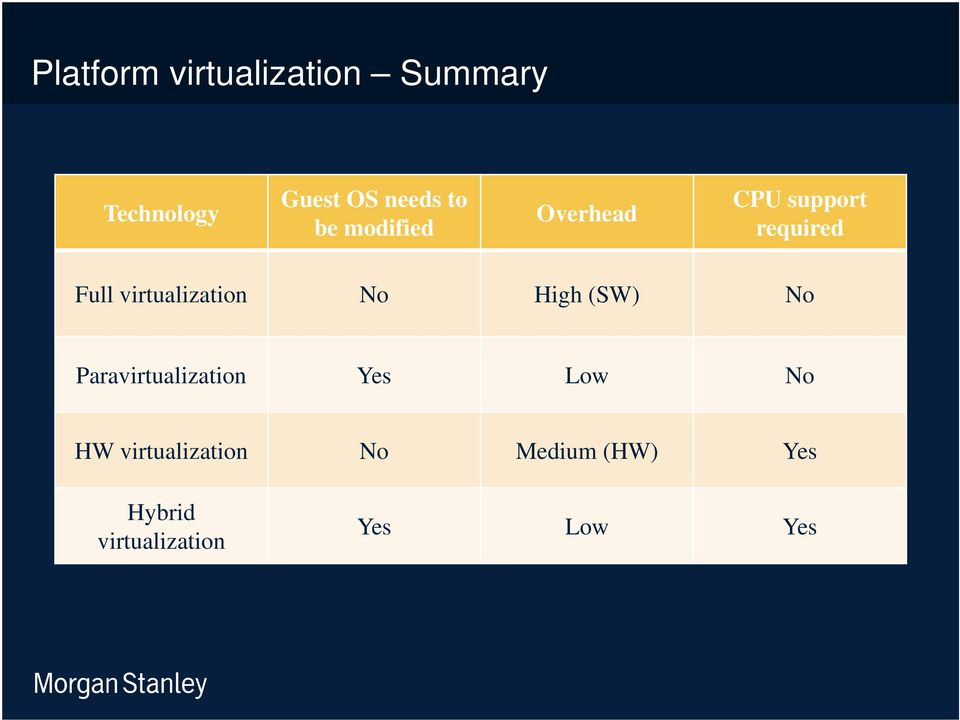 virtualization No High (SW) No Paravirtualization Yes Low