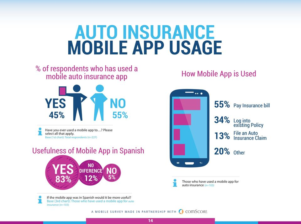 Base (1st chart): Total respondents (n=227) NO 55% Usefulness of Mobile App in Spanish 55% Pay Insurance bill 34% Log into existing Policy 13% 20%
