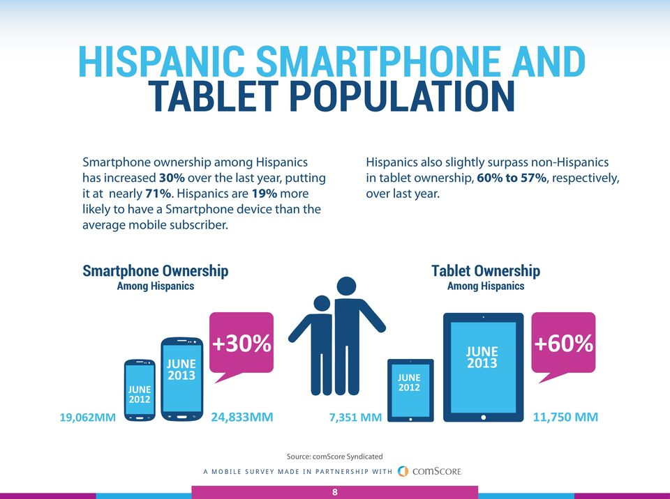 Hispanics also slightly surpass non-hispanics in tablet ownership, 60% to 57%, respectively, over last year.