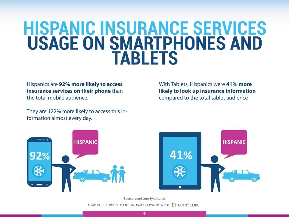 With Tablets, Hispanics were 41% more likely to look up insurance information compared to the total