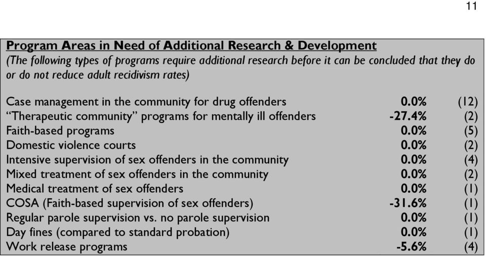 0% (5) Domestic violence courts 0.0% (2) Intensive supervision of sex offenders in the community 0.0% (4) Mixed treatment of sex offenders in the community 0.