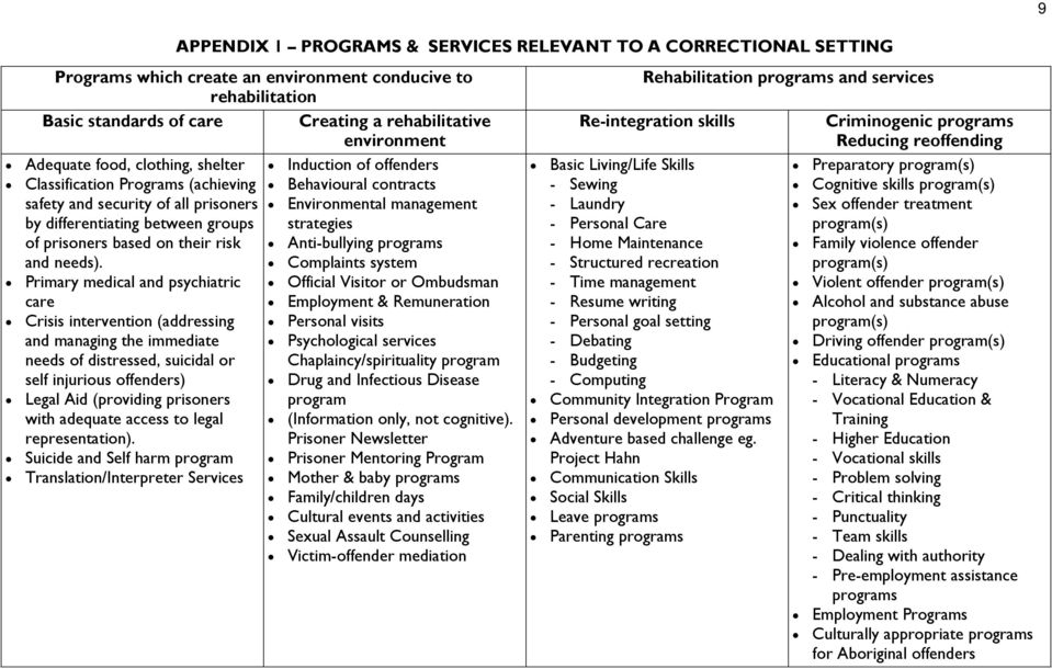 between groups strategies of prisoners based on their risk Anti-bullying programs and needs).