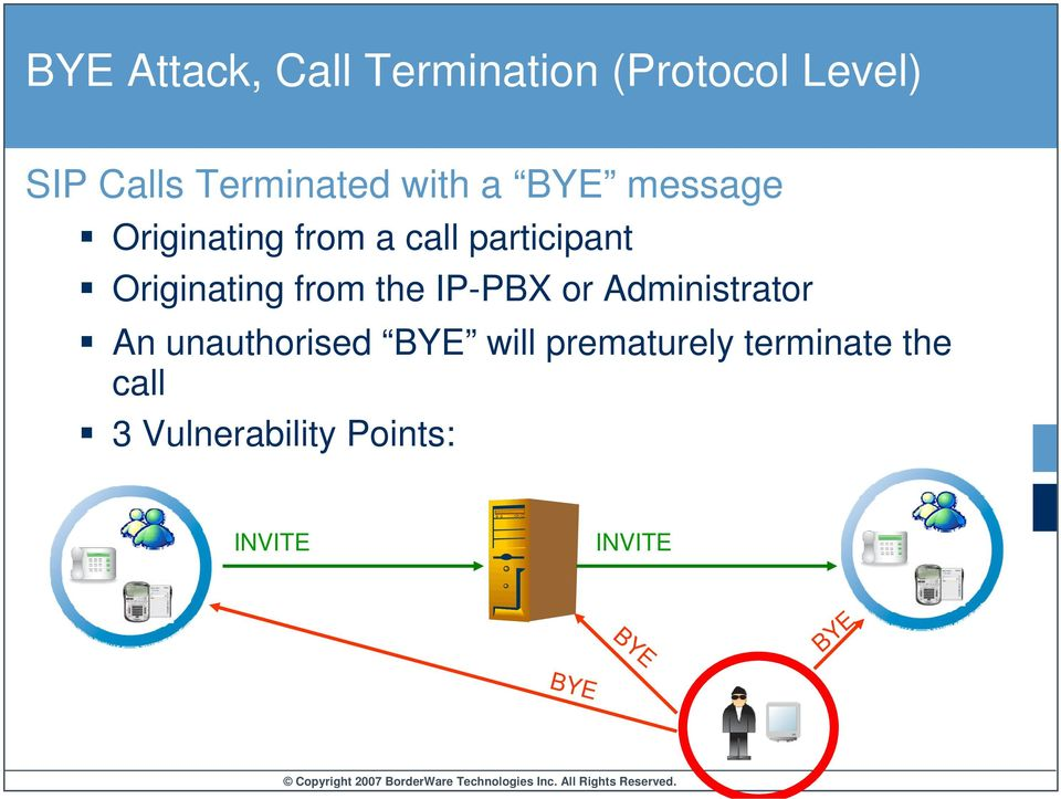 from the IP-PBX or Administrator An unauthorised BYE will