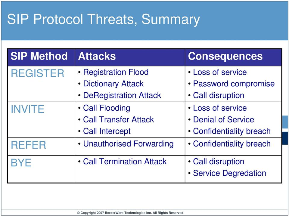 Forwarding Call Termination Attack Consequences Loss of service Password compromise Call disruption