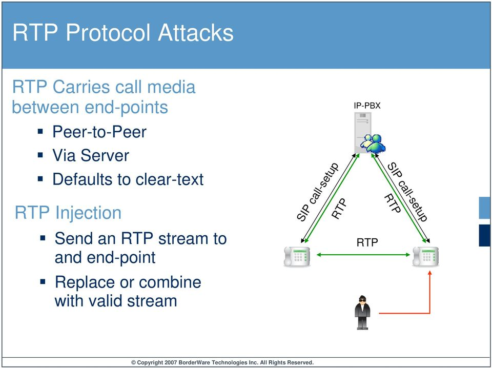 Injection Send an RTP stream to and end-point Replace or