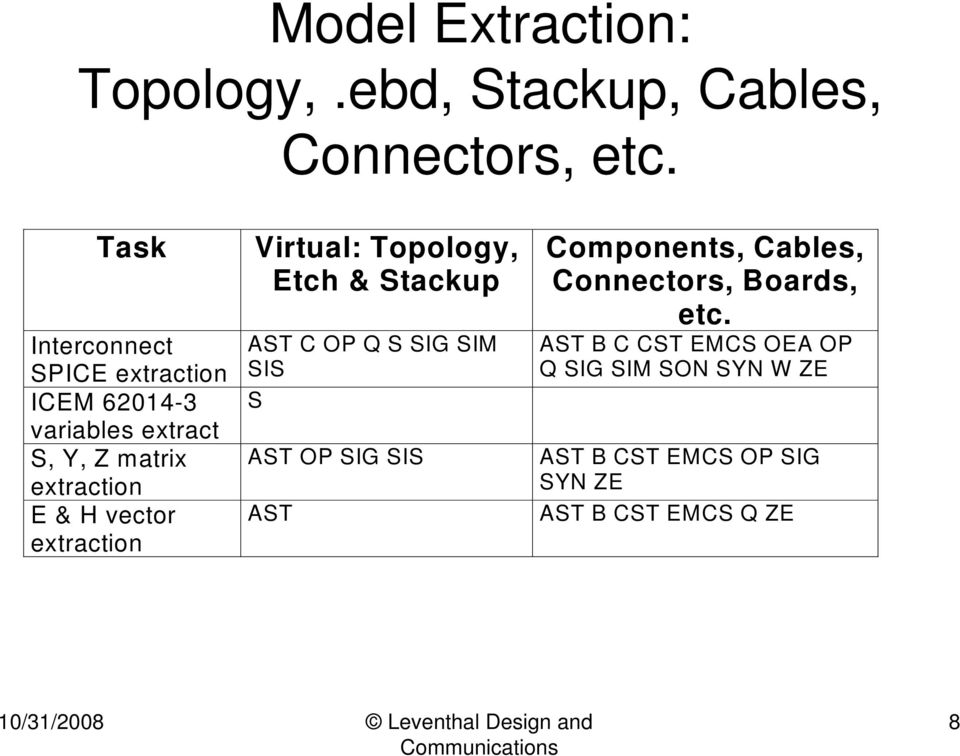 vector extraction Virtual: Topology, Etch & Stackup AST C OP Q S SIG SIM SIS S AST OP SIG SIS AST