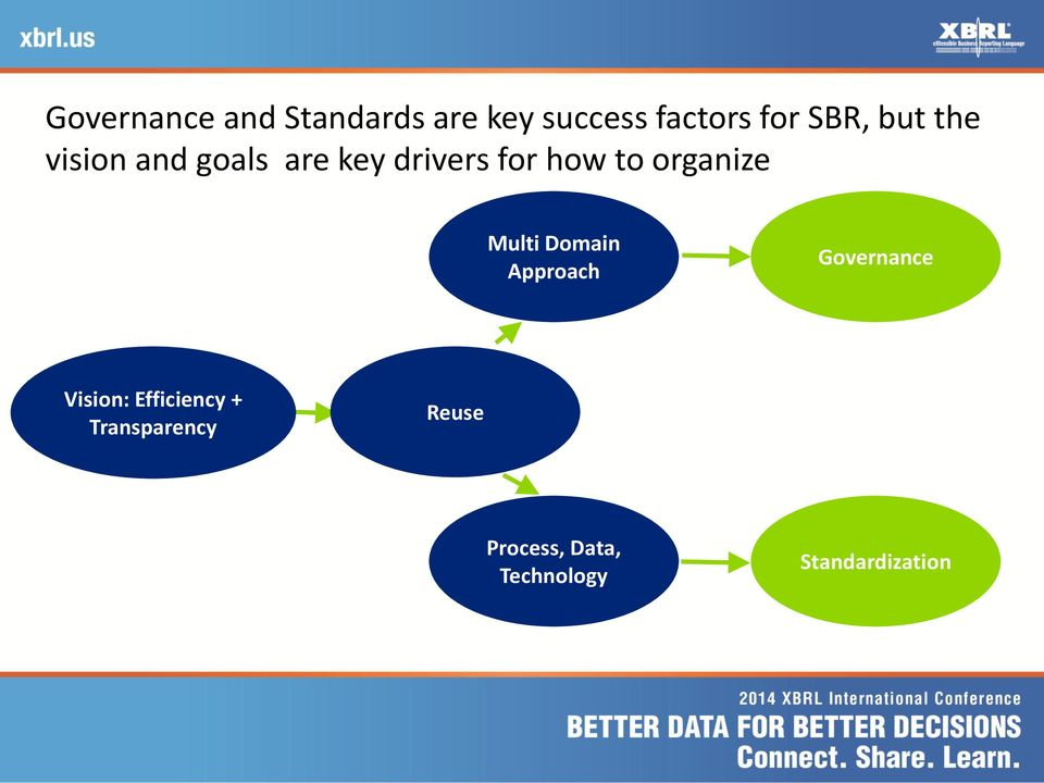 organize Multi Domain Approach Governance Vision: