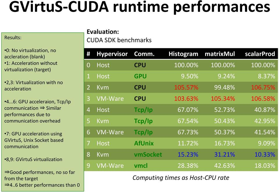 performances, no so far from the target 4..6 better performances than 0 Evaluation: CUDA SDK benchmarks # Hypervisor Comm. Histogram matrixmul scalarprod 0 Host CPU 100.00% 100.00% 100.00% 1 Host GPU 9.