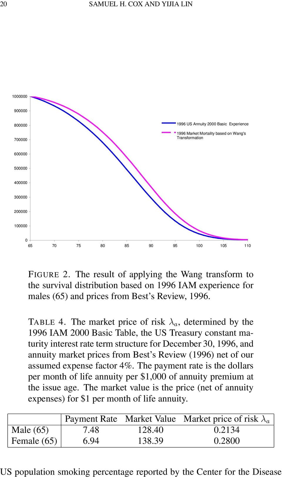 95 100 105 110 FIGURE 2. The result of applying the Wang transform to the survival distribution based on 1996 IAM experience for males (65) and prices from Best s Review, 1996. TABLE 4.
