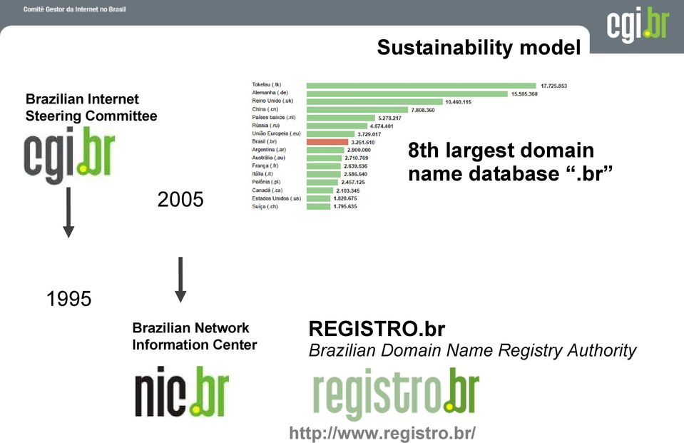 br 2005 Sustainability 1995 ian Network Information