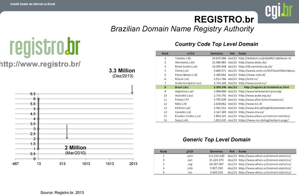 Domain http://www.registro.br/ 3.3 Million (Dez/2013) 6.5 6 5.
