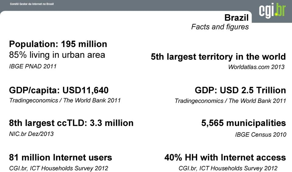 br, ICT Households Survey 2012 5th largest territory in the world Worldatlas.com 2013 GDP: USD 2.