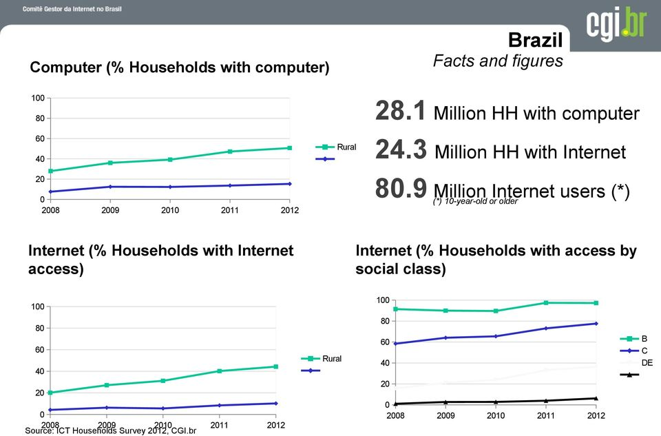 social class) 100 100 80 80 B C DE 60 60 Rural 40 40 20 20 0 2008 2009 2010 Source: ICT Households Survey 2012,