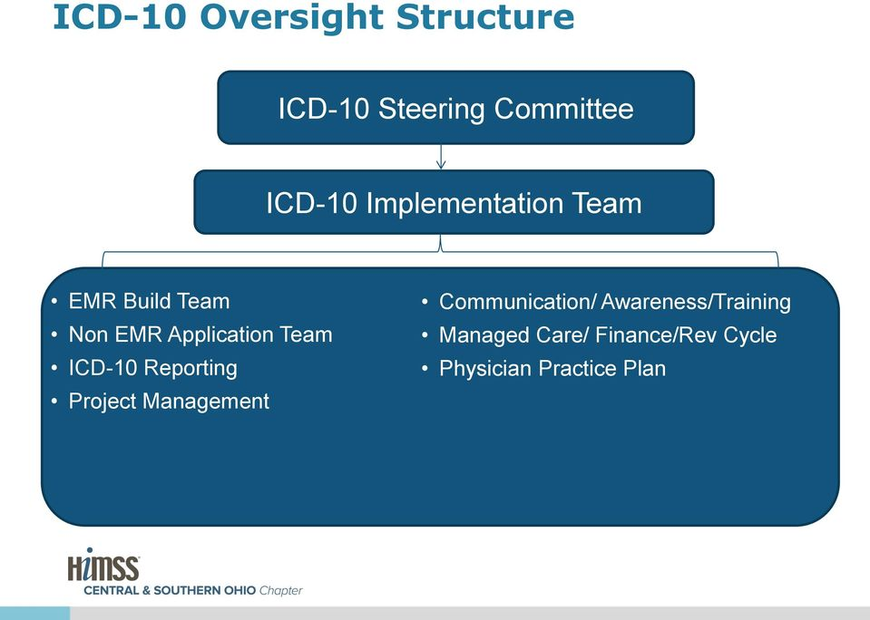 ICD-10 Reporting Project Management Communication/