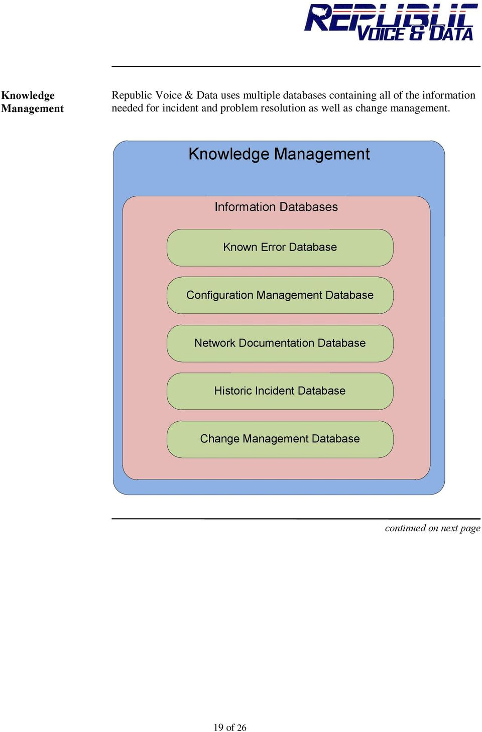 Knowledge Management Information Databases Known Error Database Configuration Management