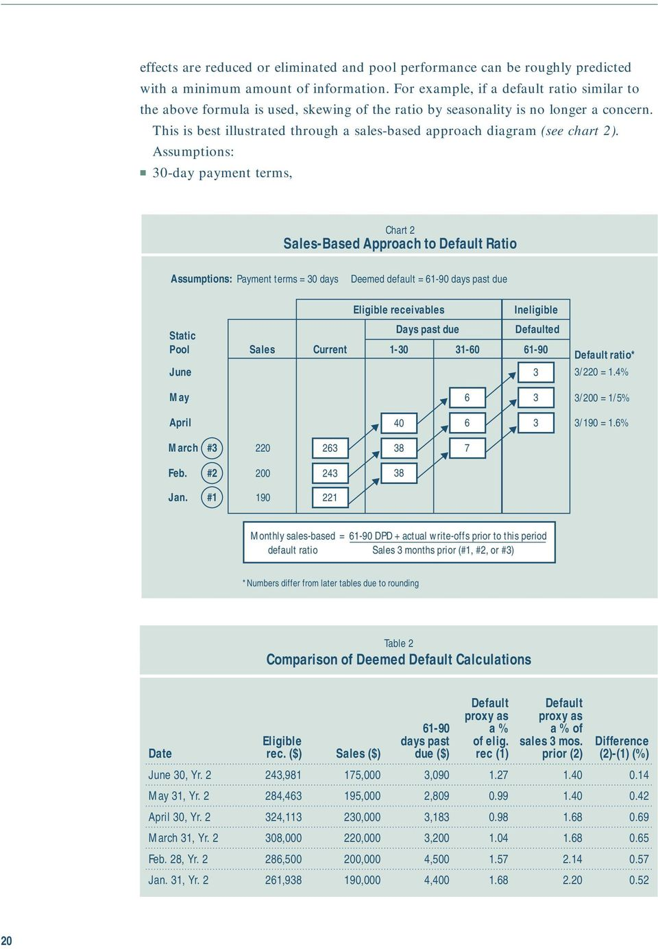 This is best illustrated through a sales-based approach diagram (see chart 2).