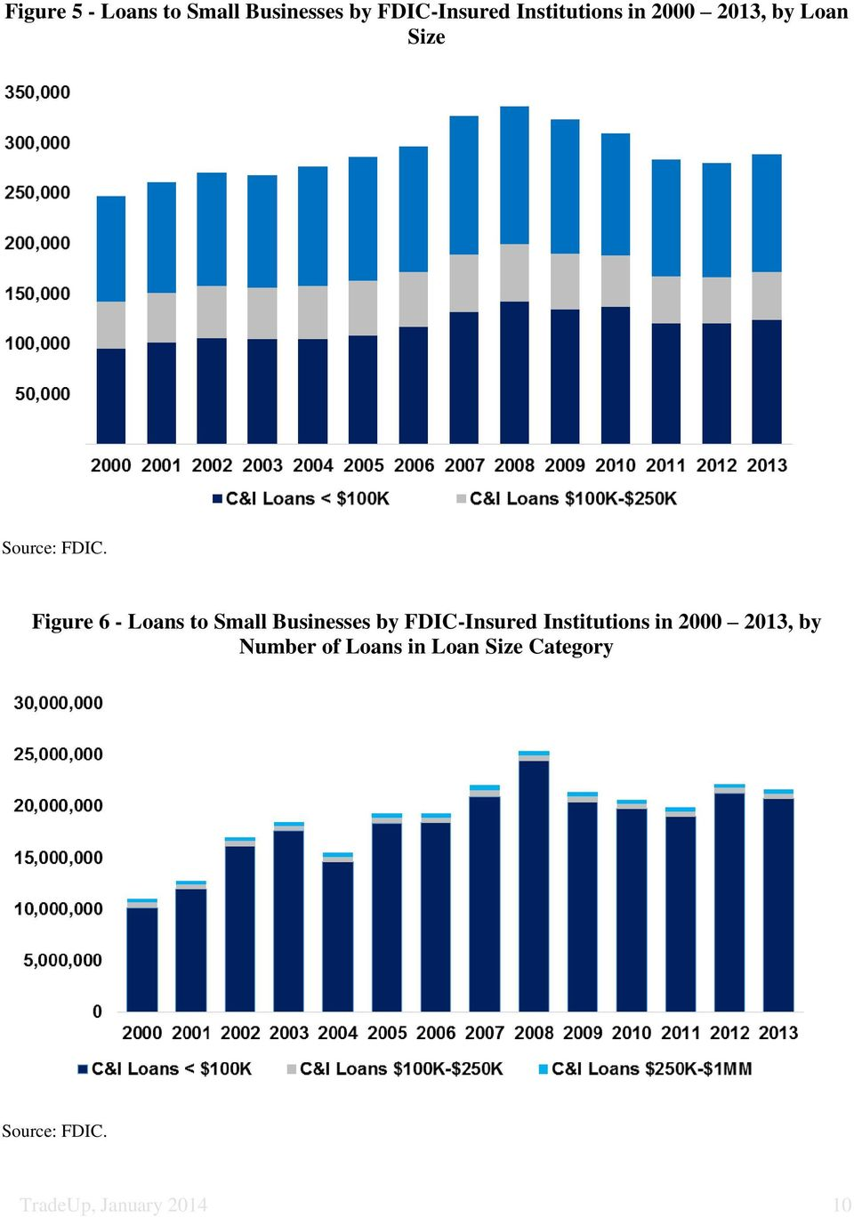 Figure 6 - Loans to Small Businesses by FDIC-Insured Institutions
