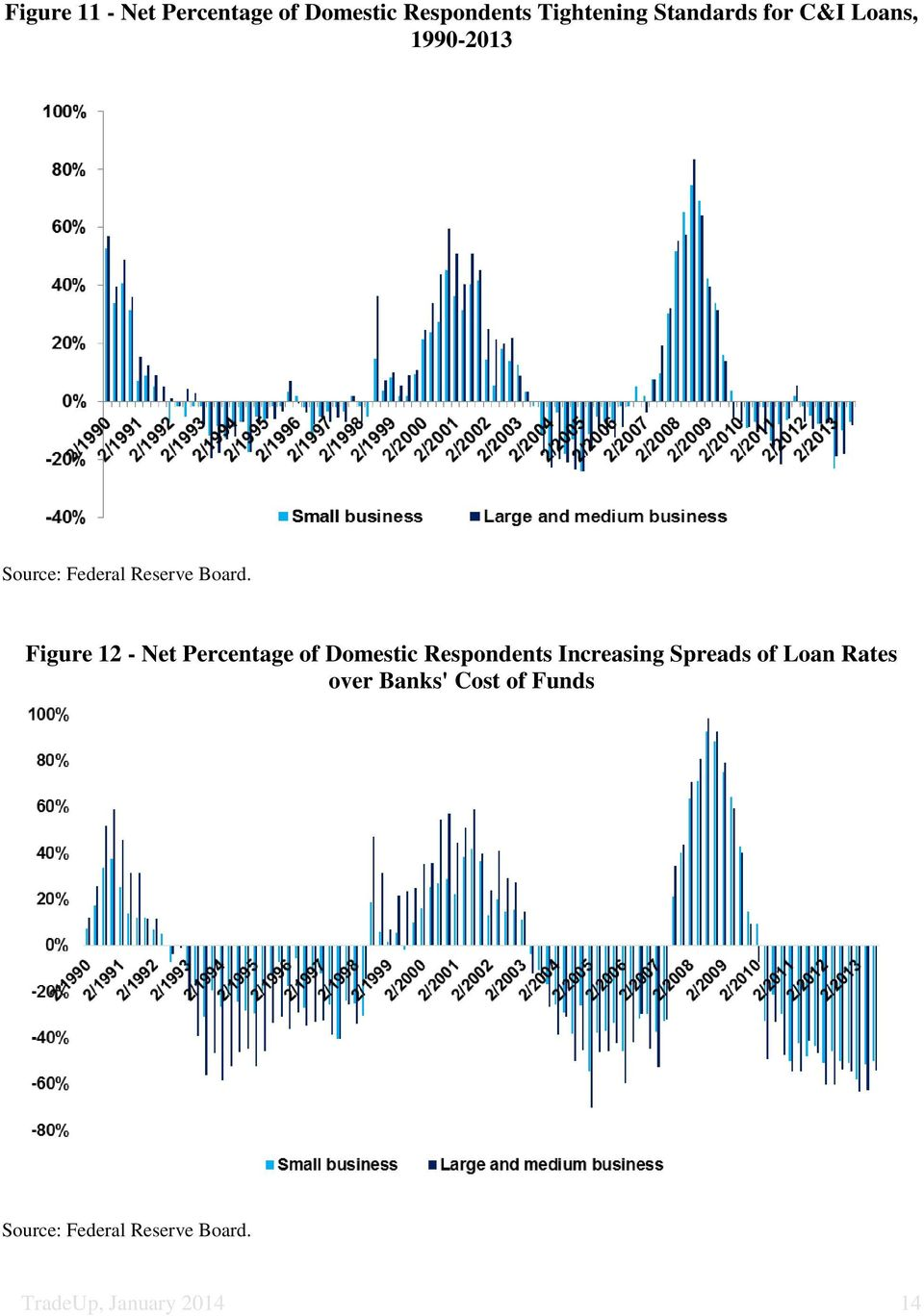 Figure 12 - Net Percentage of Domestic Respondents Increasing Spreads of