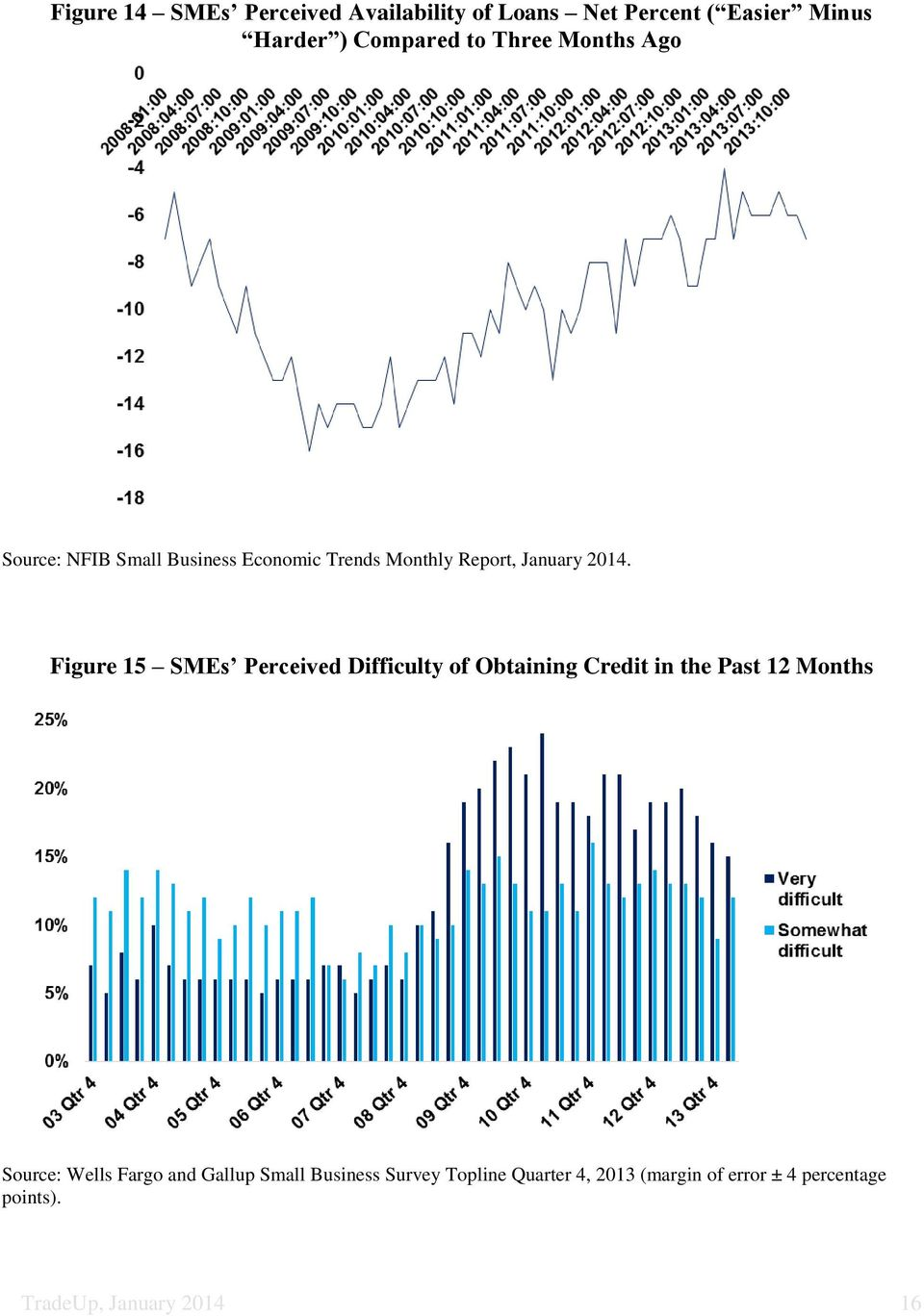 Figure 15 SMEs Perceived Difficulty of Obtaining Credit in the Past 12 Months Source: Wells Fargo and