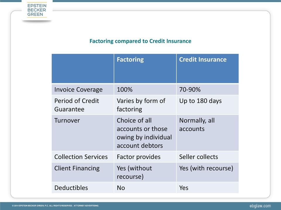 owing by individual account debtors Up to 180 days Normally, all accounts Collection Services