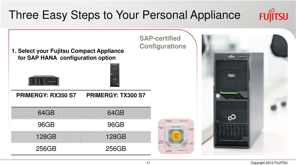 option SAP-certified Configura Configurations PRIMERGY: RX350 S7