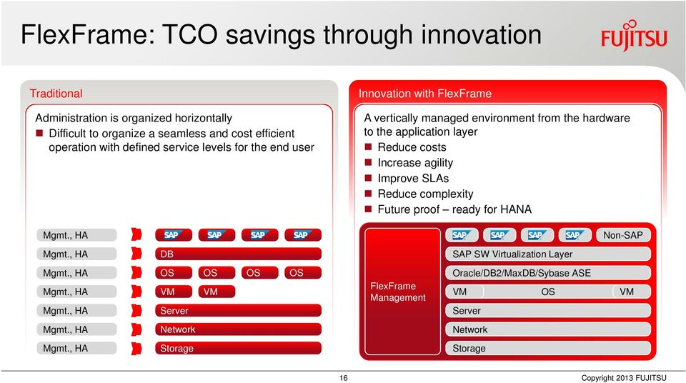 , HA Innovation with FlexFrame A vertically managed environment from the hardware to the application layer Reduce costs Increase agility Improve SLAs Reduce